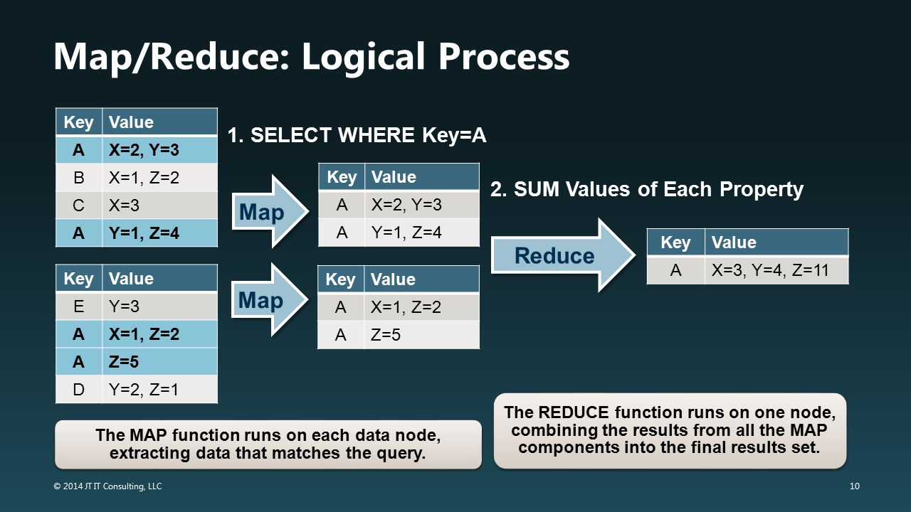 Map/Reduce: Logical Process