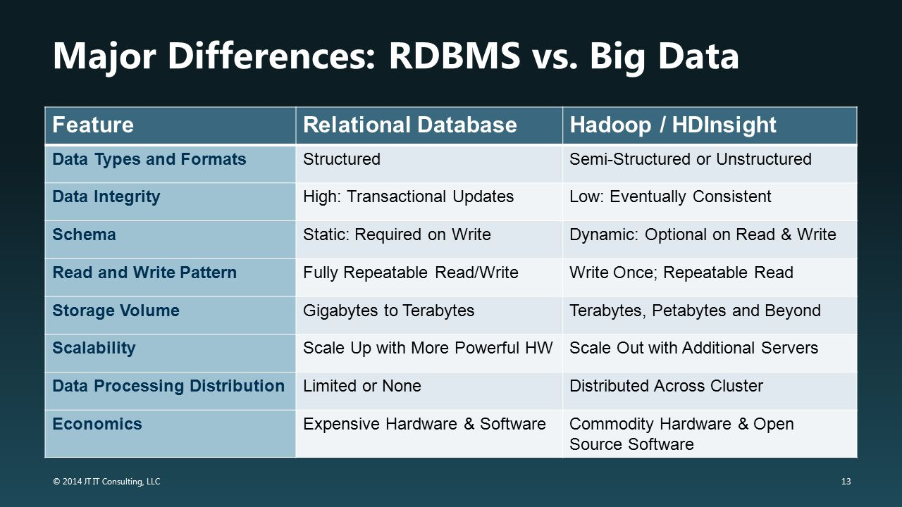 Major Differences: RDBMS vs. Big Data