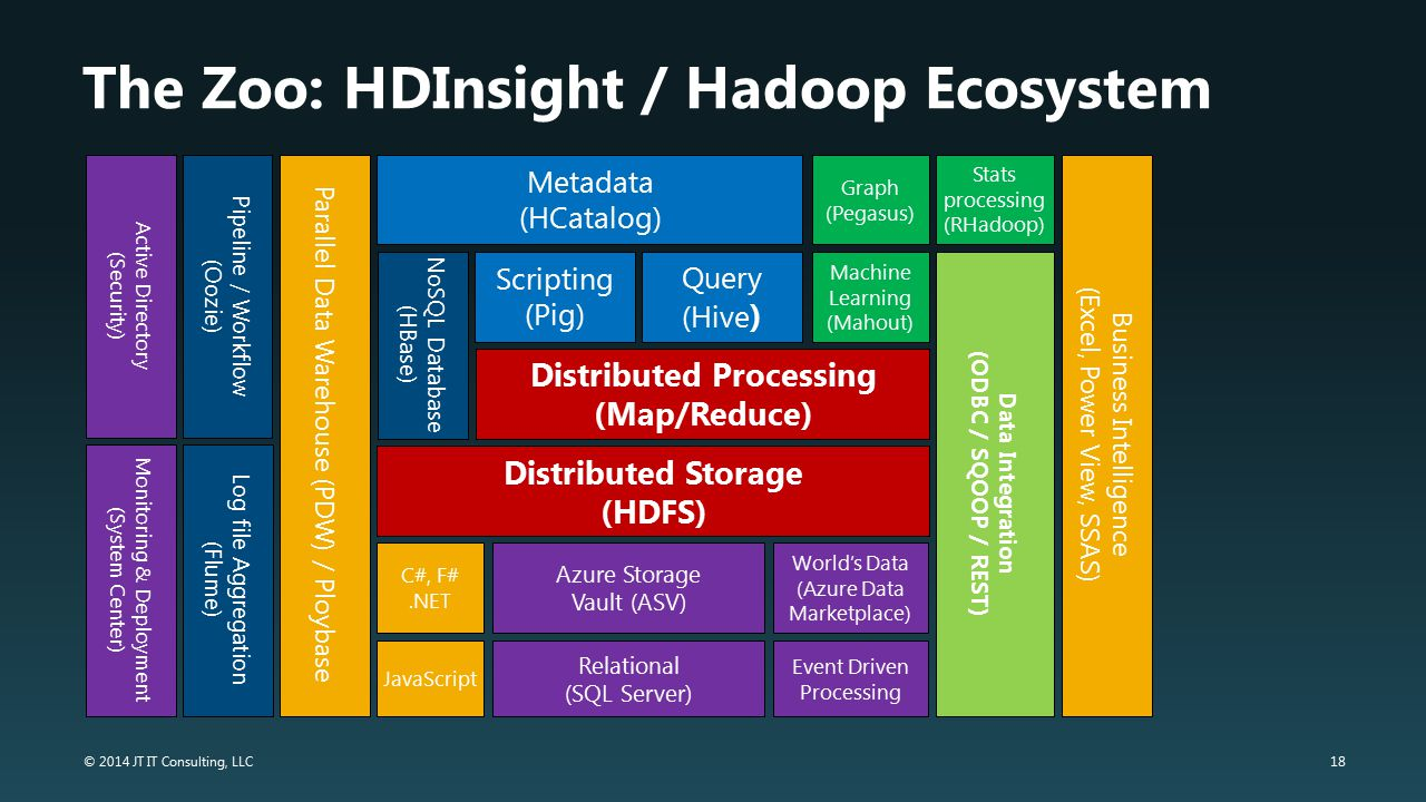 The Zoo: HDInsight / Hadoop Ecosystem