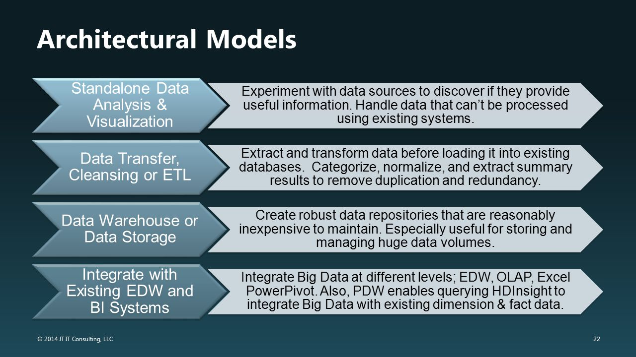 Architectural Models Standalone Data Analysis & Visualization