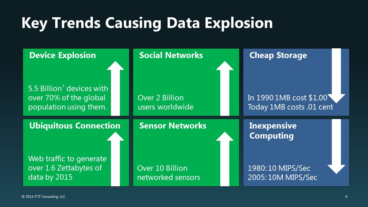 Key Trends Causing Data Explosion