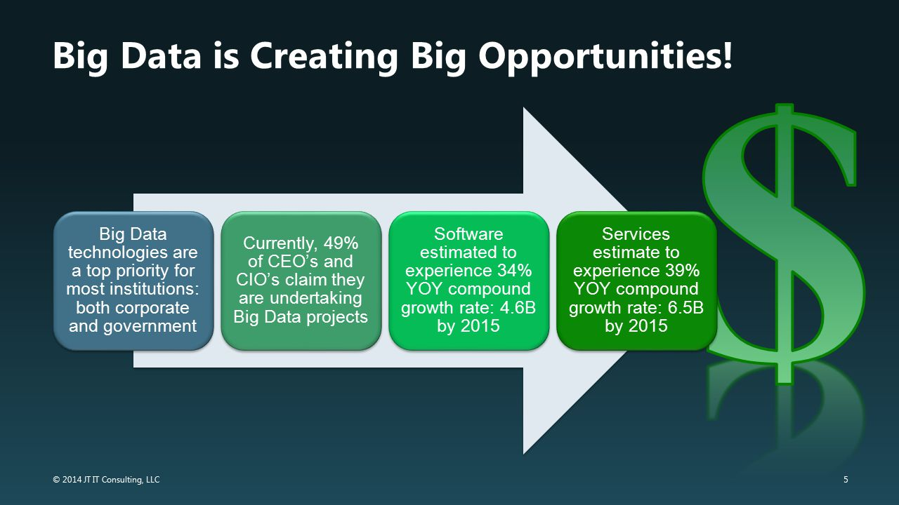 Big Data is Creating Big Opportunities!