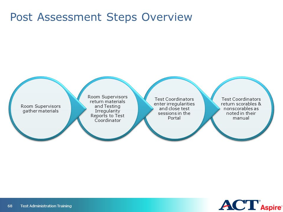 Post Assessment Steps Overview