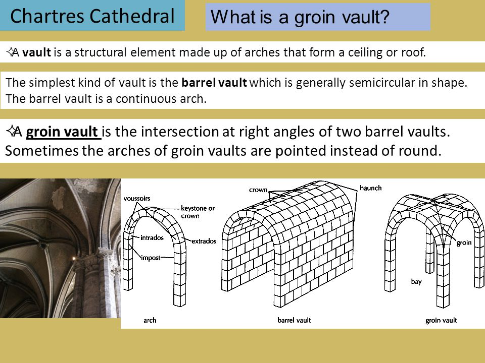 Chartres Cathedral What is a groin vault