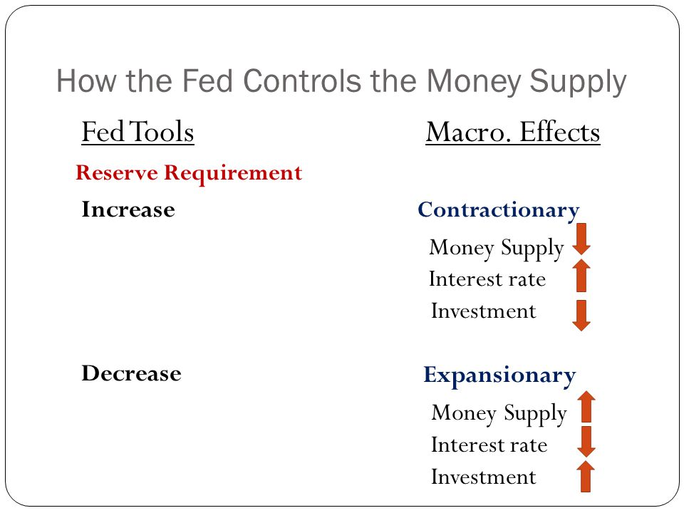 How the Fed Controls the Money Supply
