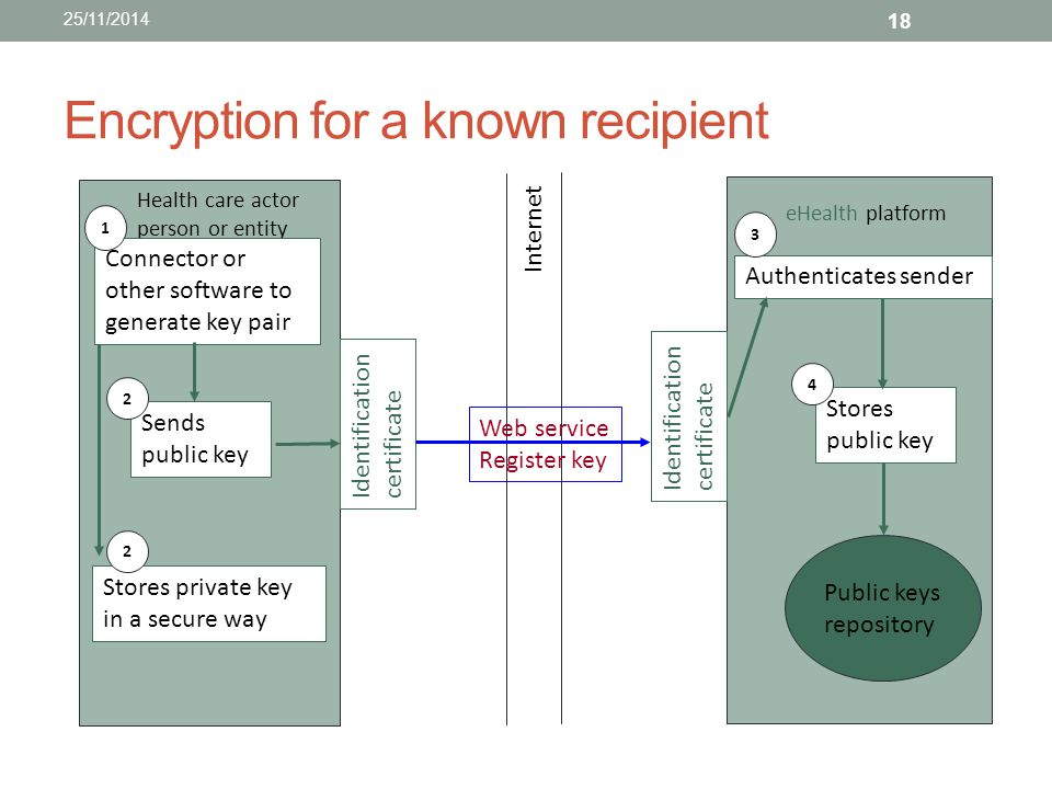 Encryption for a known recipient
