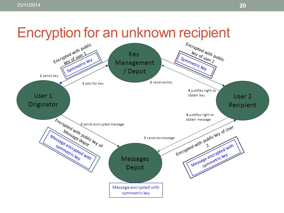 Encryption for an unknown recipient