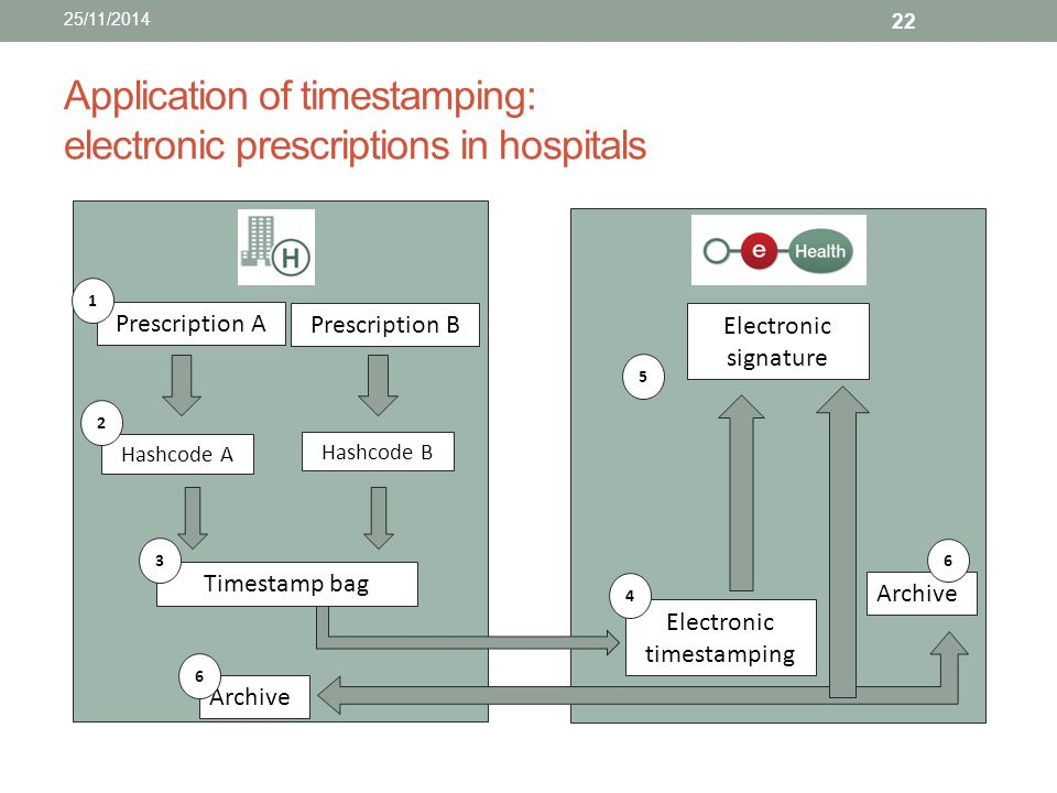 Application of timestamping: electronic prescriptions in hospitals