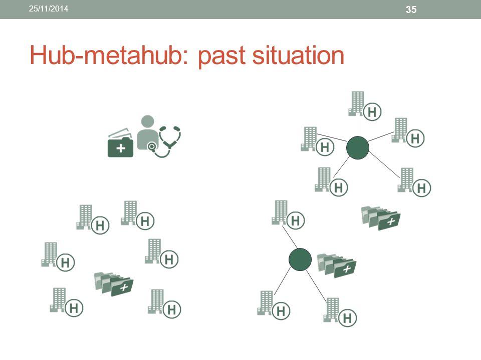 Hub-metahub: past situation