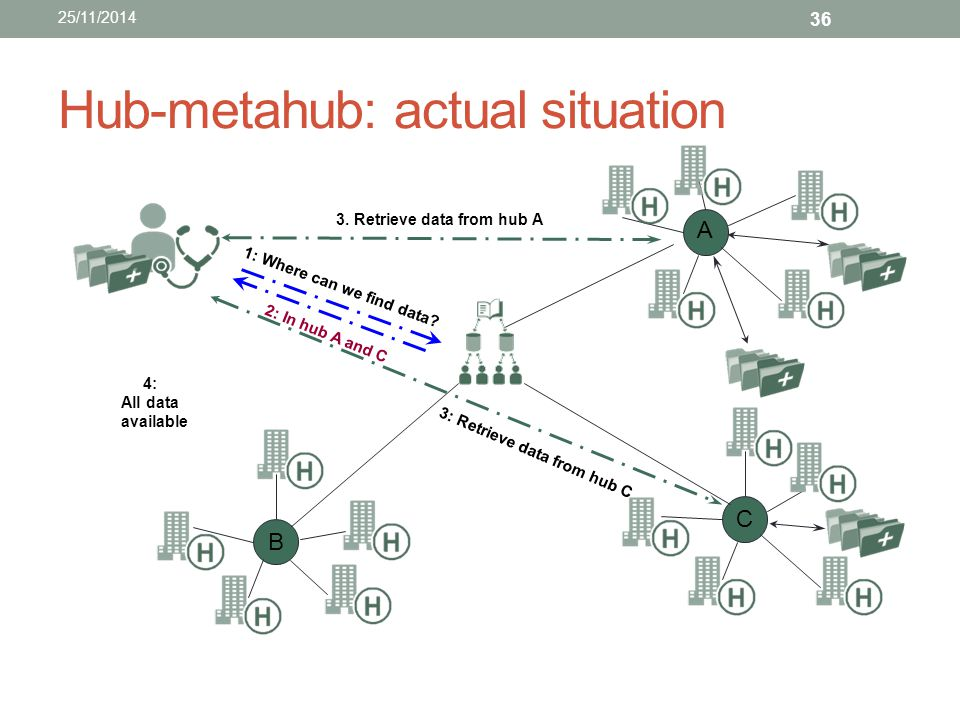 Hub-metahub: actual situation