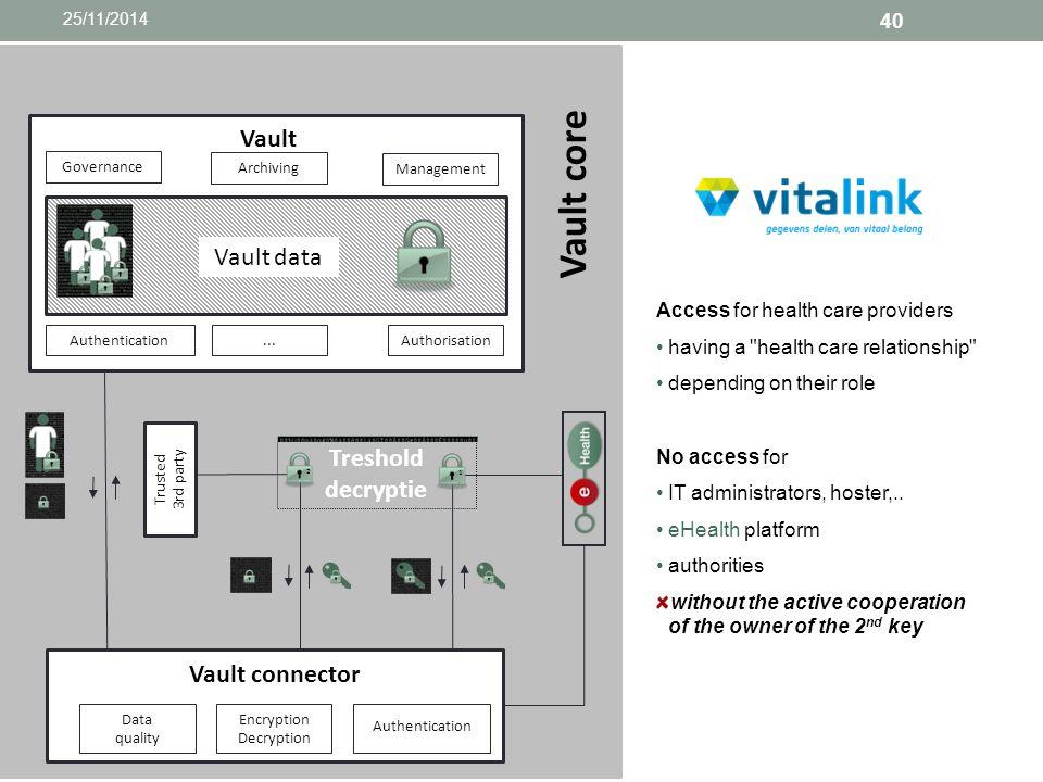 Vault core Vault Vault data Treshold decryptie Vault connector