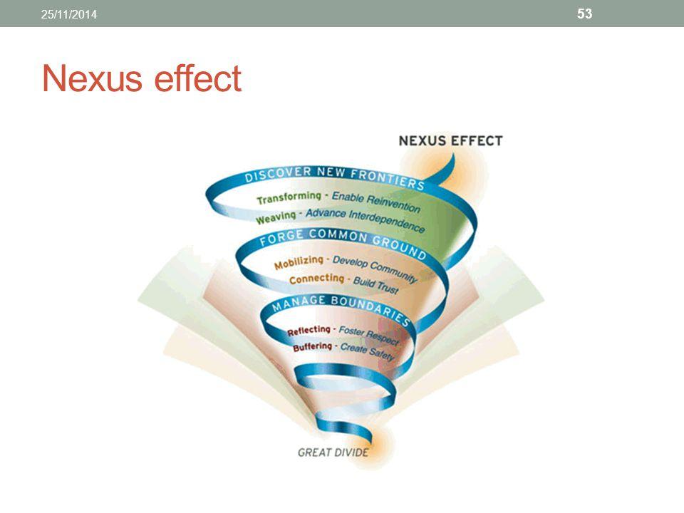 25/11/2014 Nexus effect