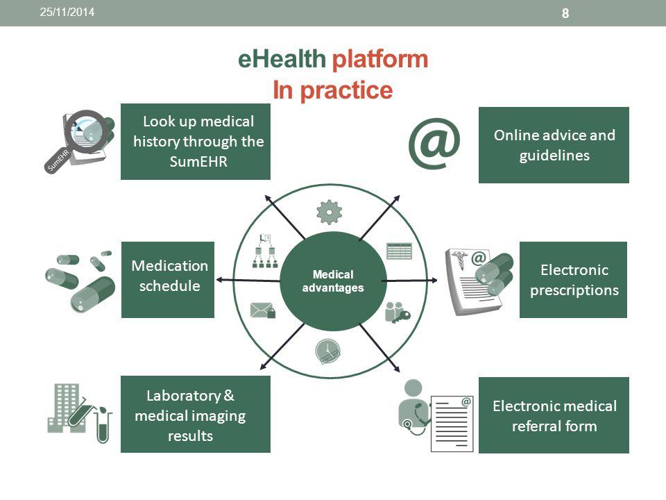 eHealth platform In practice