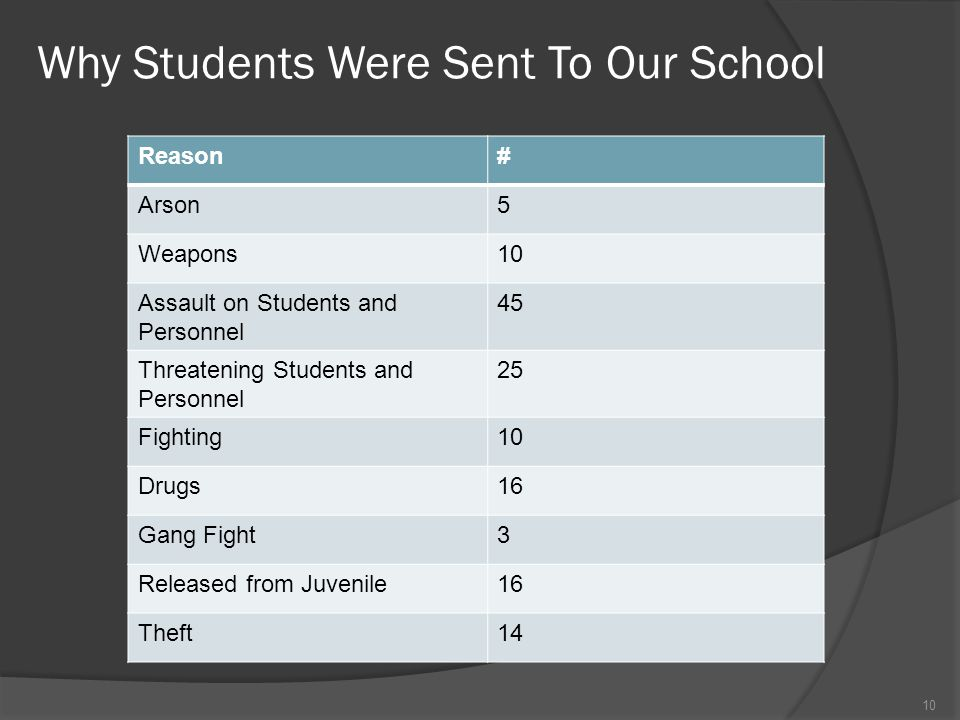 Why Students Were Sent To Our School