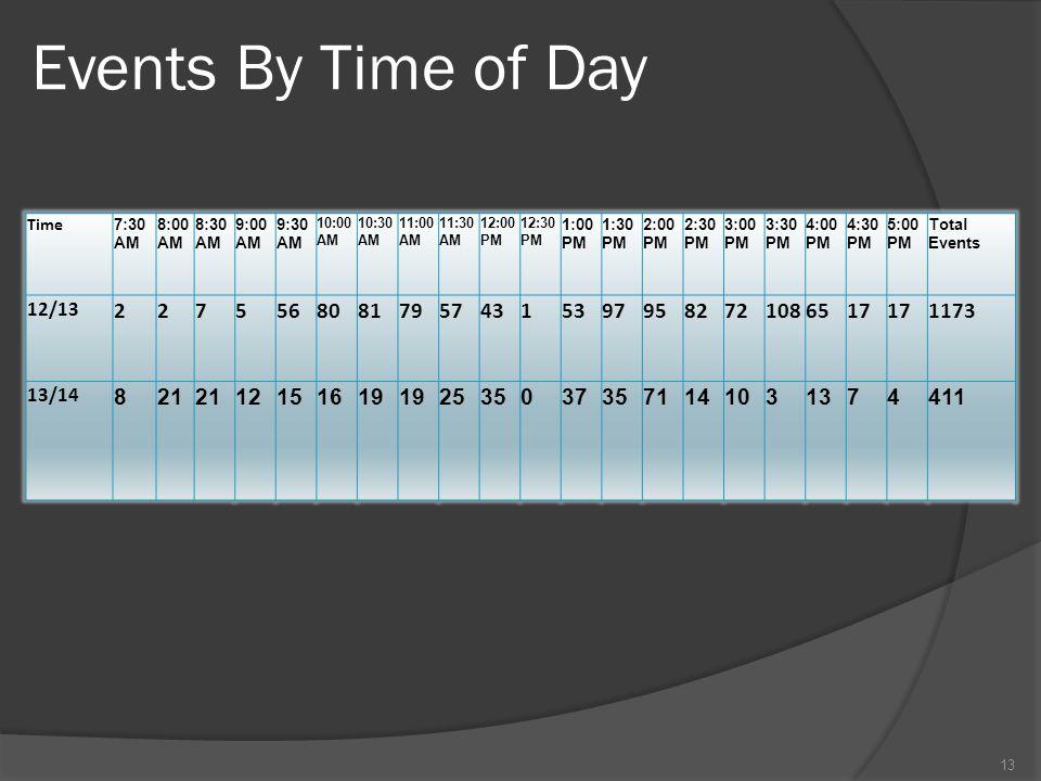 Events By Time of Day Time. 7:30 AM. 8:00 AM. 8:30 AM. 9:00 AM. 9:30 AM. 10:00 AM. 10:30 AM.