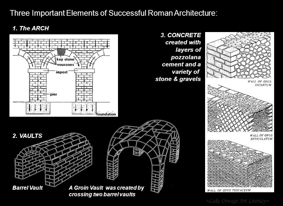Three Important Elements of Successful Roman Architecture: