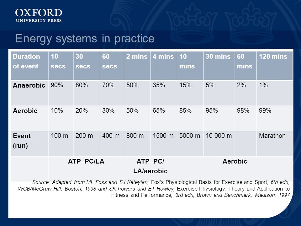 Energy systems in practice
