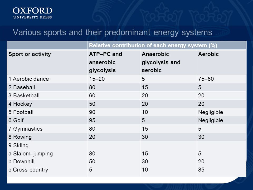 Various sports and their predominant energy systems