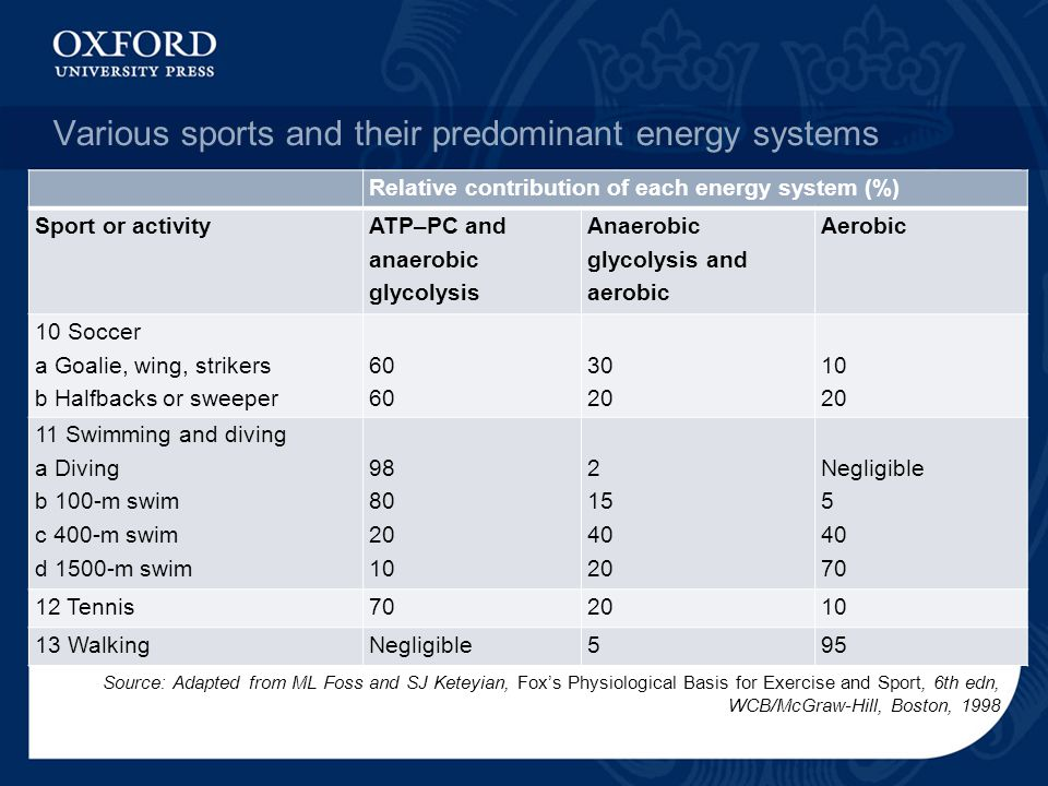 The Body S Response To Physical Activity Ppt Video