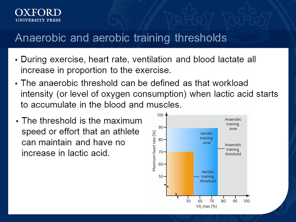 Anaerobic and aerobic training thresholds