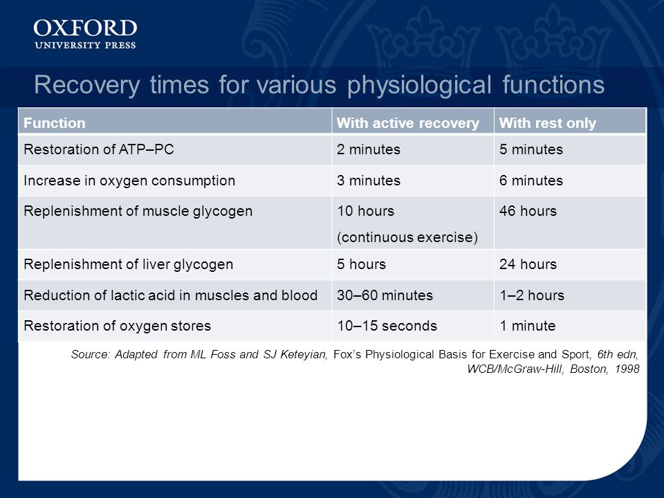 Recovery times for various physiological functions