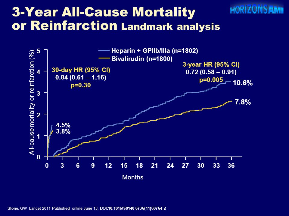 3-Year All-Cause Mortality or Reinfarction Landmark analysis