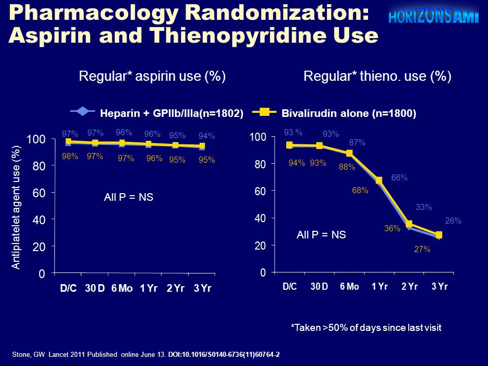 Pharmacology Randomization: Aspirin and Thienopyridine Use