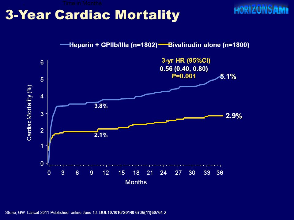 3-Year Cardiac Mortality