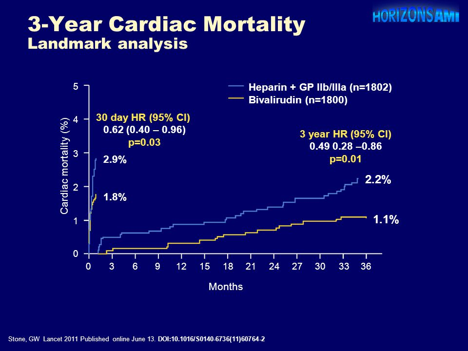 3-Year Cardiac Mortality Landmark analysis