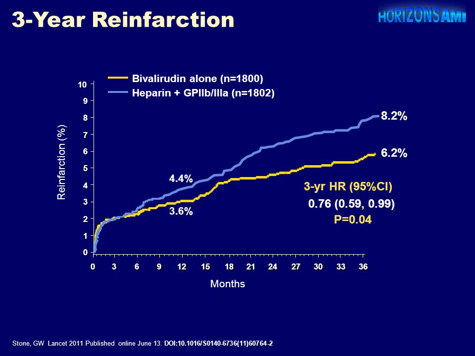3-Year Reinfarction 8.2% 6.2% 3-yr HR (95%CI) 0.76 (0.59, 0.99) P=0.04