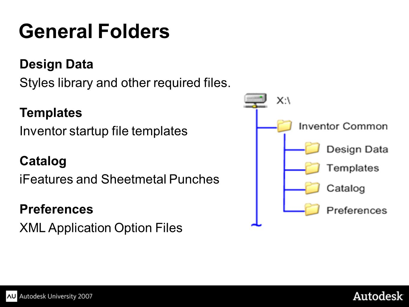 General Folders Design Data Styles library and other required files.