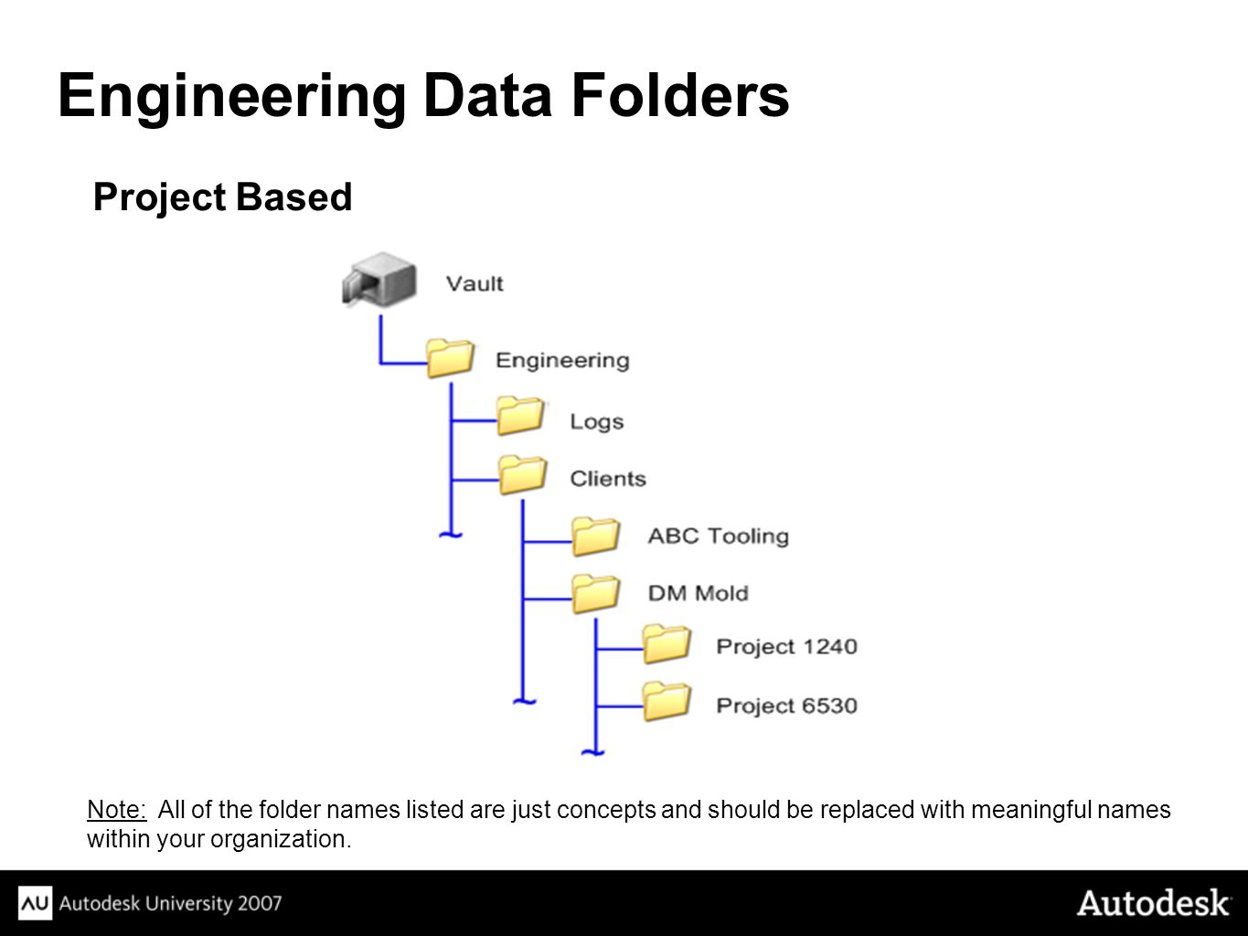 Engineering Data Folders