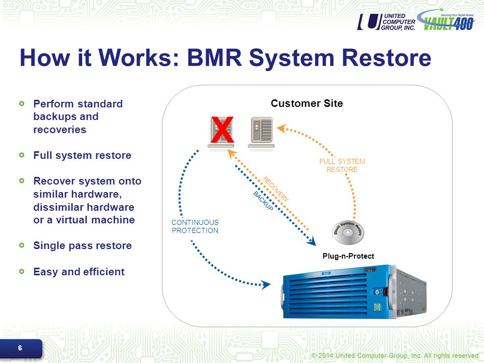 How it Works: BMR System Restore