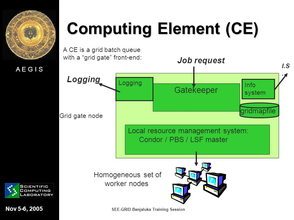Computing Element (CE)
