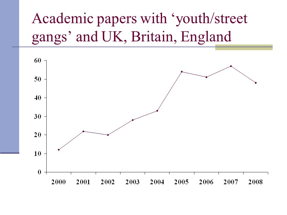 Academic papers with 'youth/street gangs' and UK, Britain, England
