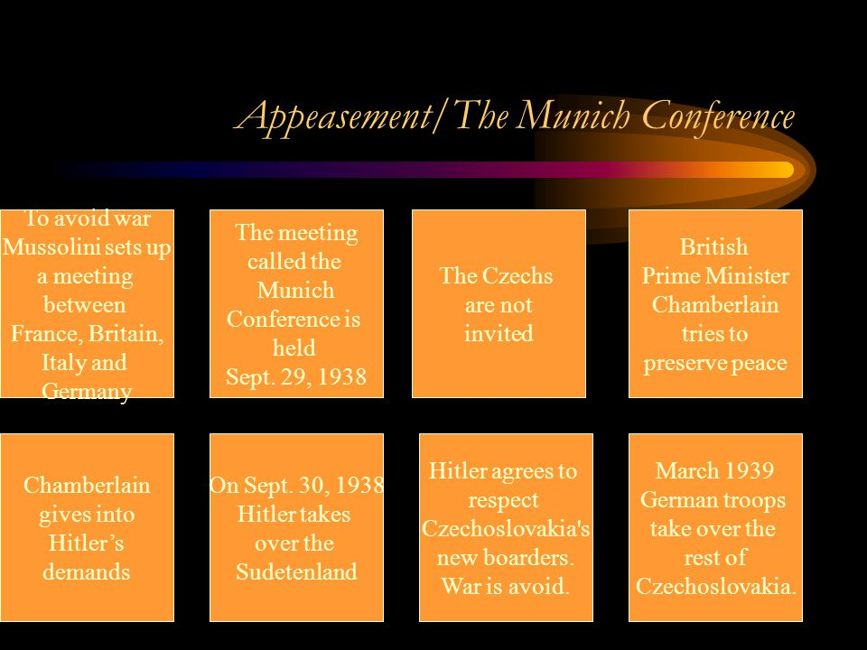 Appeasement/The Munich Conference