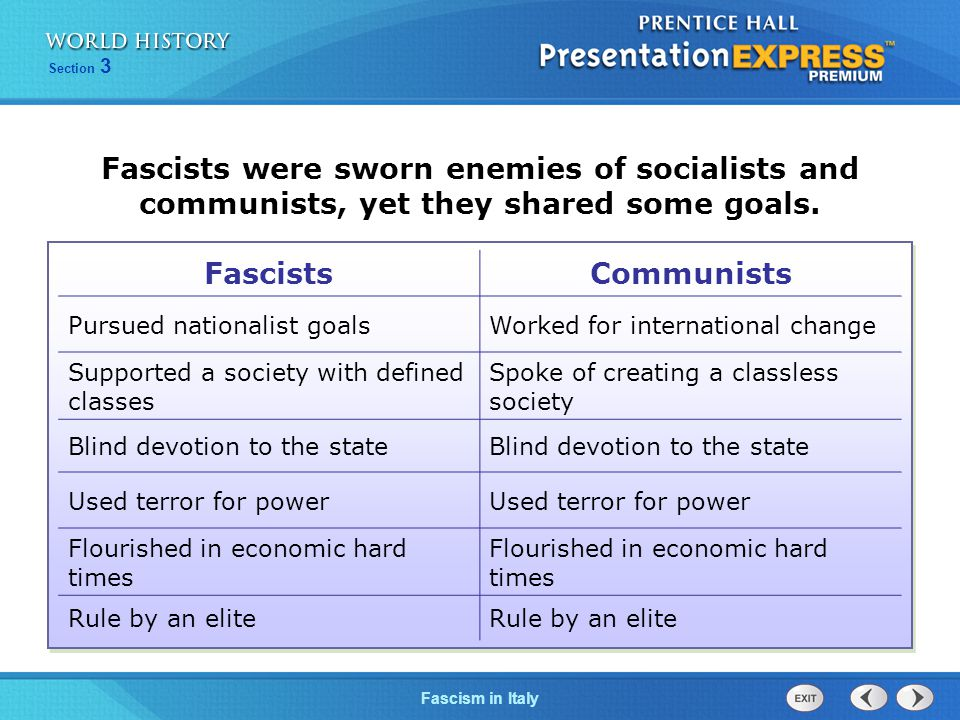 Fascists were sworn enemies of socialists and communists, yet they shared some goals.
