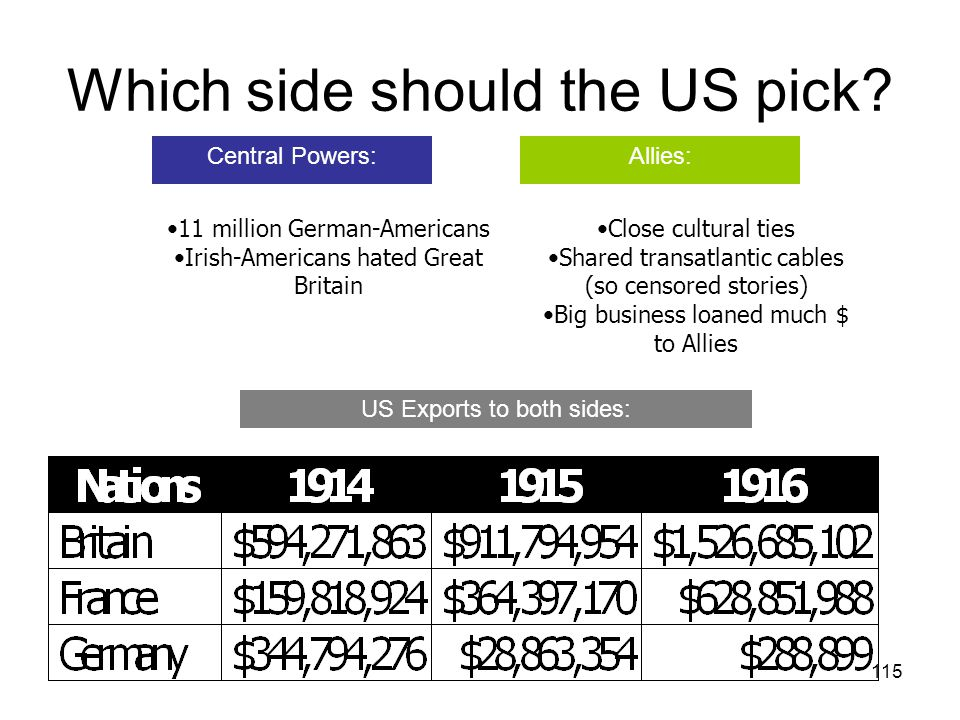 Which side should the US pick