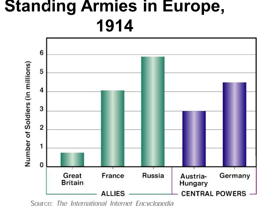 Standing Armies in Europe, 1914
