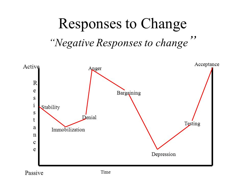 Responses to Change Negative Responses to change