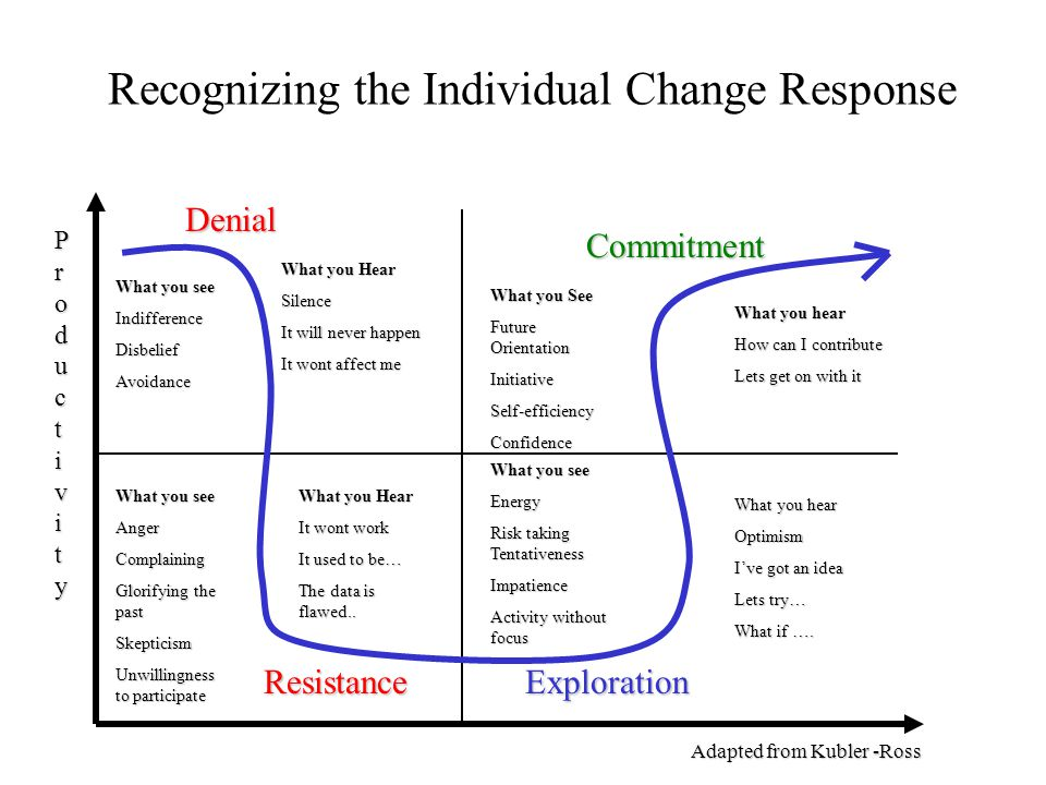 Recognizing the Individual Change Response