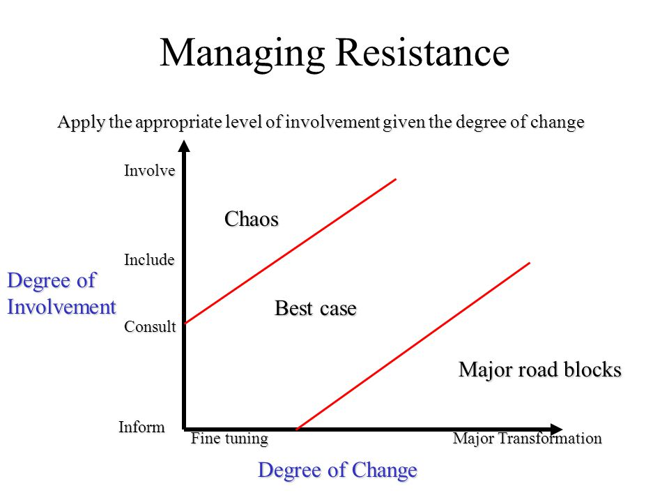 Managing Resistance Chaos Degree of Involvement Best case