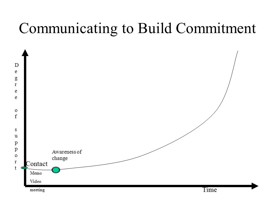 Communicating to Build Commitment