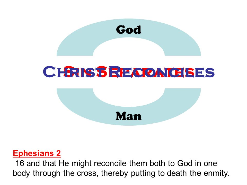 Christ Reconciles Sin Separates
