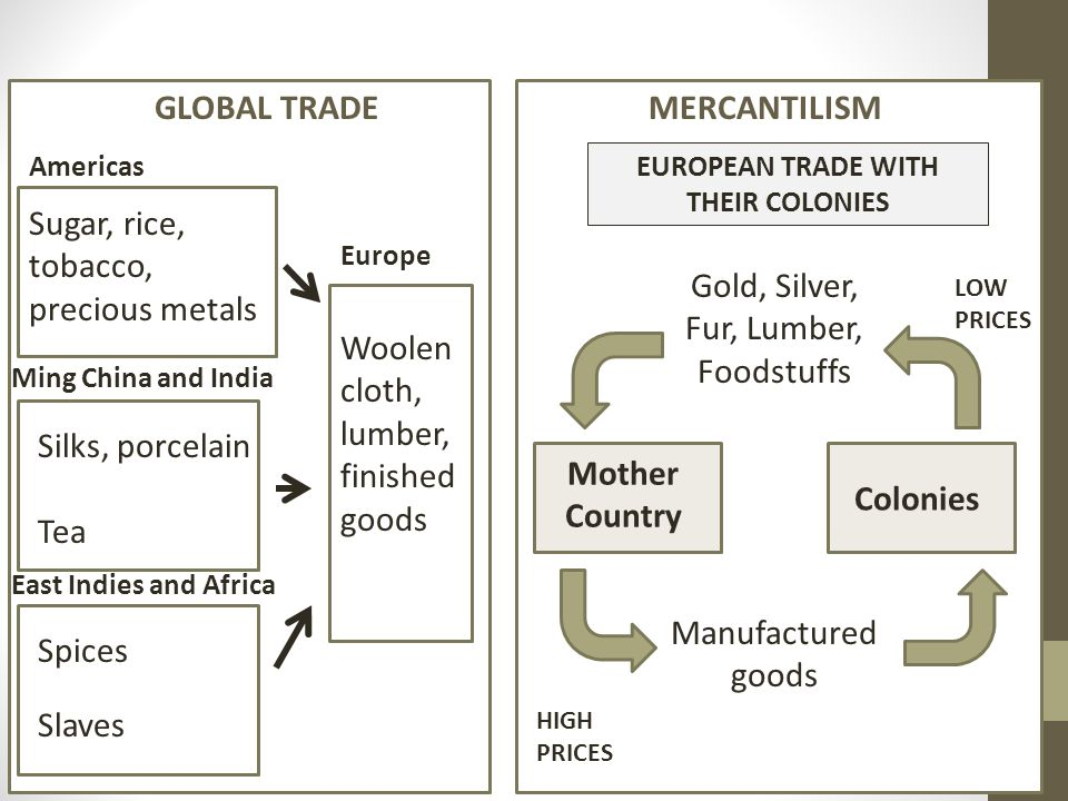 EUROPEAN TRADE WITH THEIR COLONIES