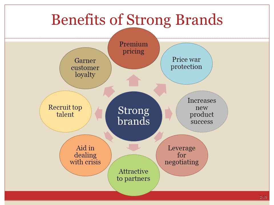 Benefits of Strong Brands