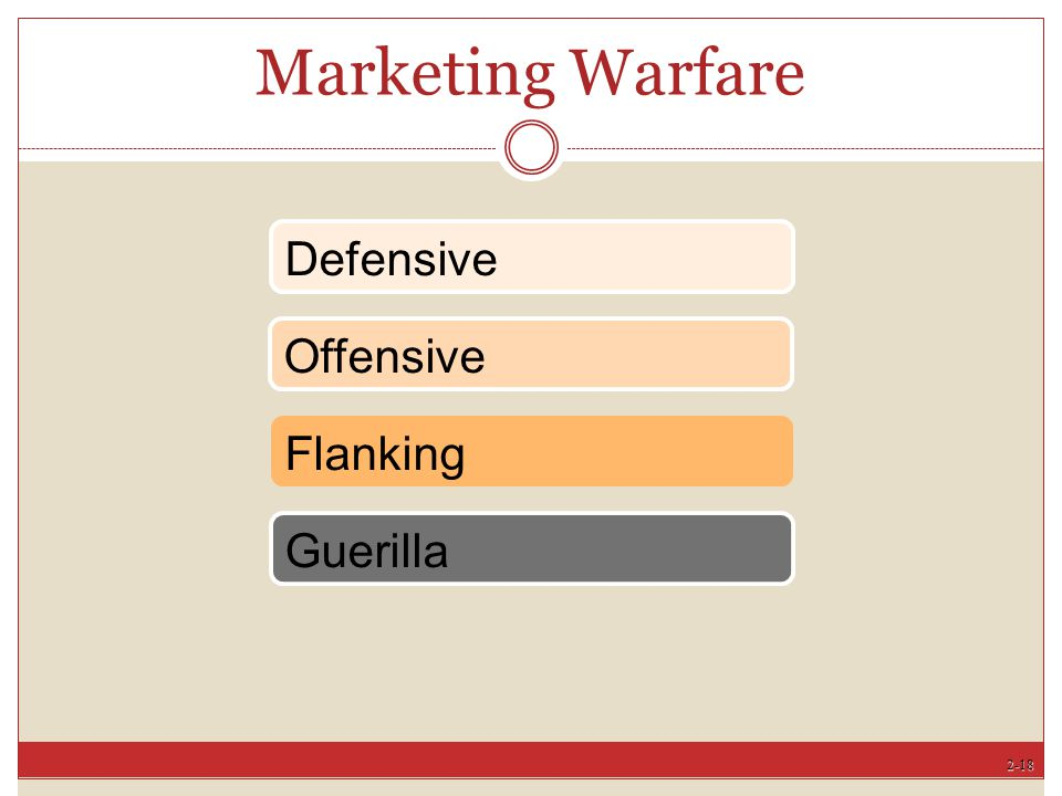 Marketing Warfare Defensive Offensive Flanking Guerilla