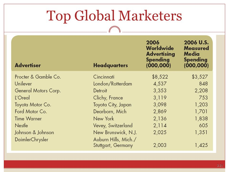 Top Global Marketers