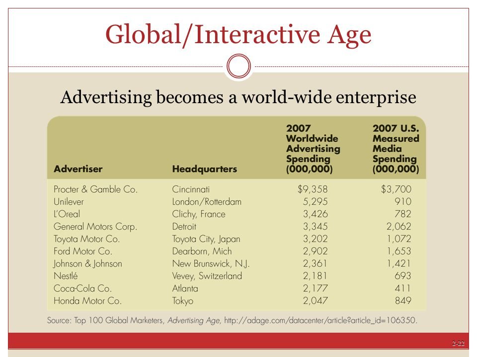 Global/Interactive Age