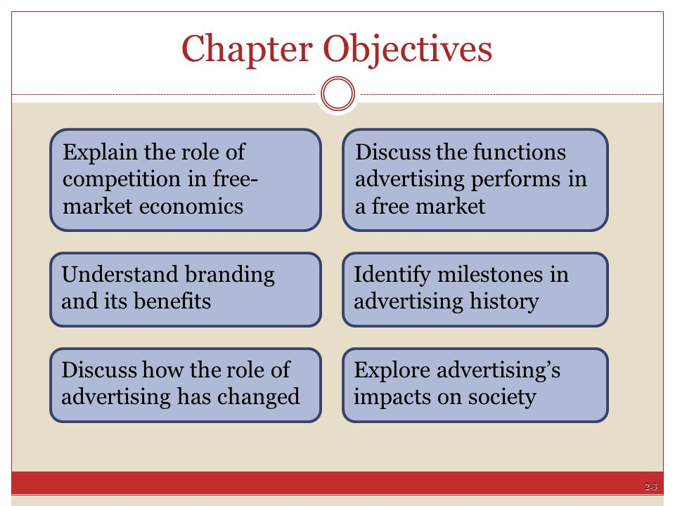 Chapter Objectives Explain the role of competition in free-market economics. Discuss the functions advertising performs in a free market.